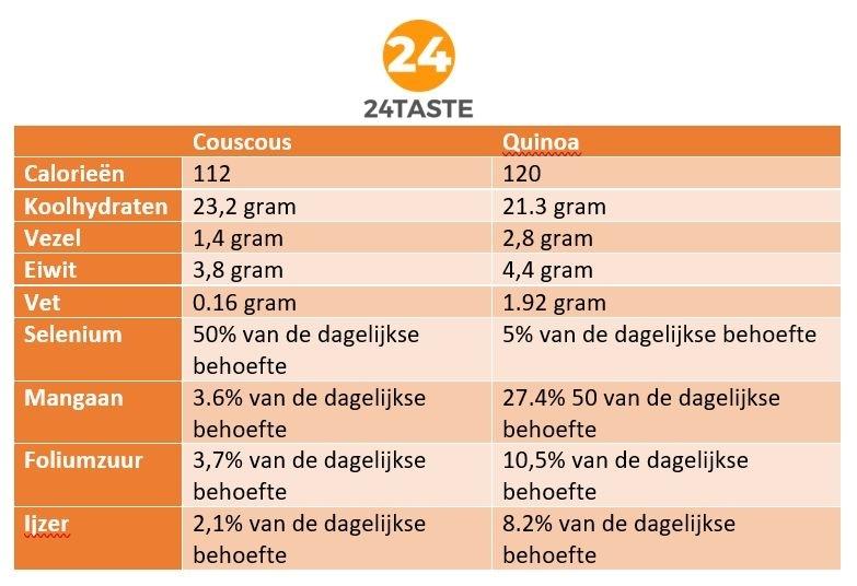 wat is het verschil tussen couscous en quinoa