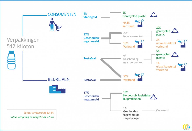 Onderzoek van CE Delft over plastic