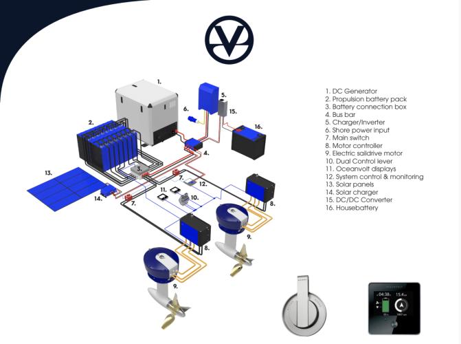 Oceanvolt voorbeeld systeem elektrische aandrijving
