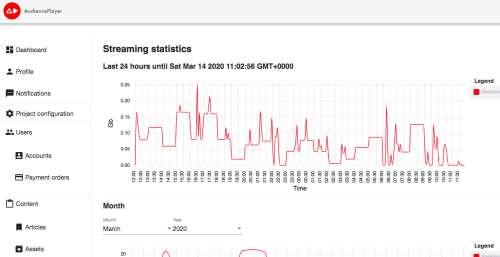 E-learning video platform statistieken