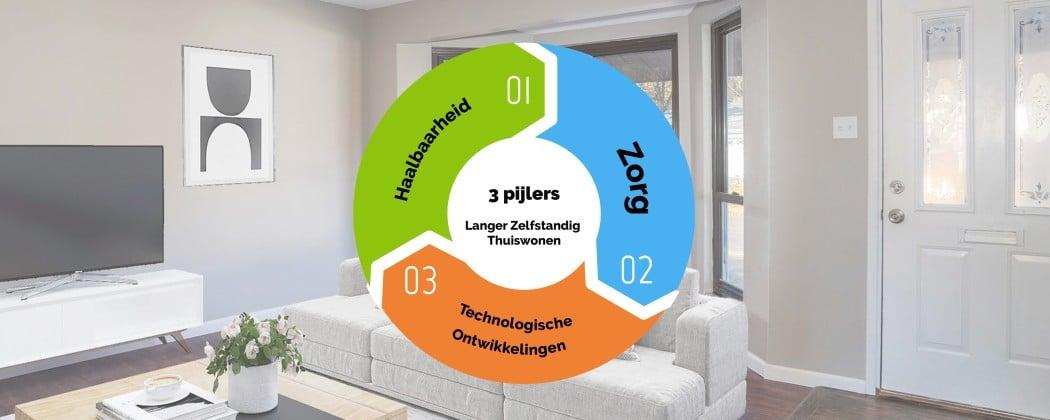 De drie pijlers onder langer zelfstandig thuis wonen