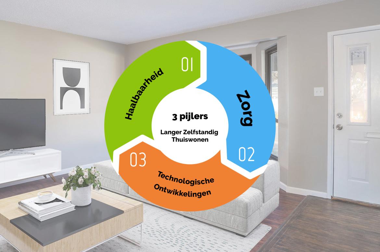 Langer zelfstandig thuiswonen? Dit zijn de 3 pijlers.