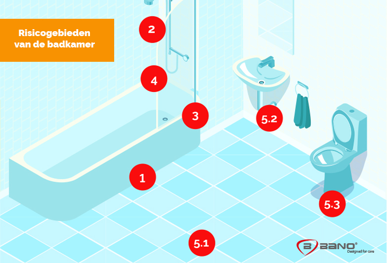 Risicogebieden van de badkamer