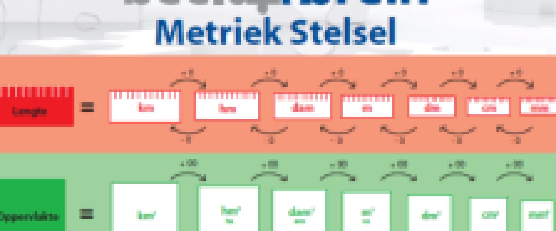 Beelddenken en metriekstelsel