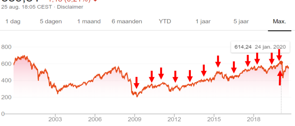 Casestudy: Long Term AEX-Index