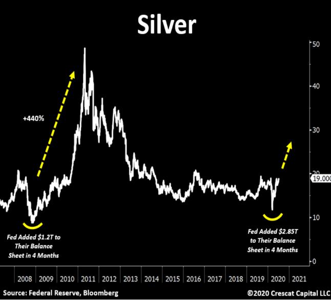 Waarom zilver kopen