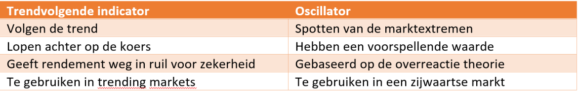 Wat is de statistische analyse?