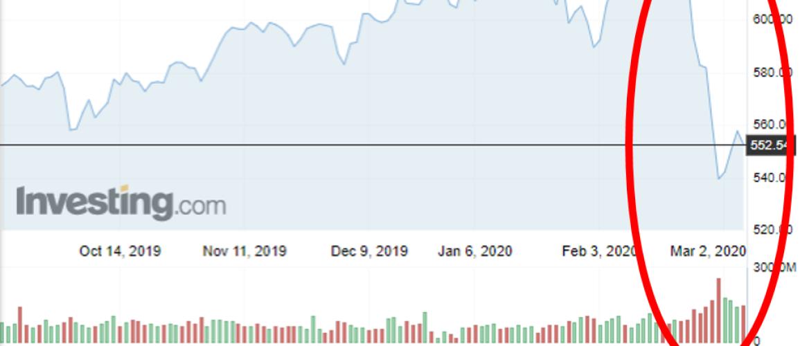 Wat is het volume bij aandelen?