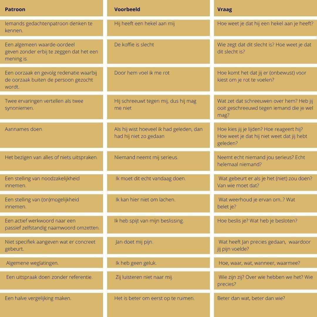 Berim | Metamodel - Overtredingen in de taal - 5 tools om effectiever te communiceren