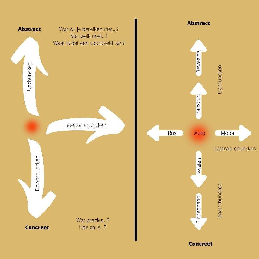 Berim - Upchuncken en downchunken - 5 tools om effectiever te communiceren