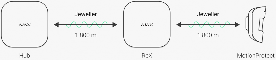 AJAX Wireless Jeweller Protocol