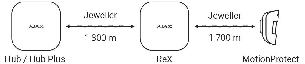 AJAX ReX manual