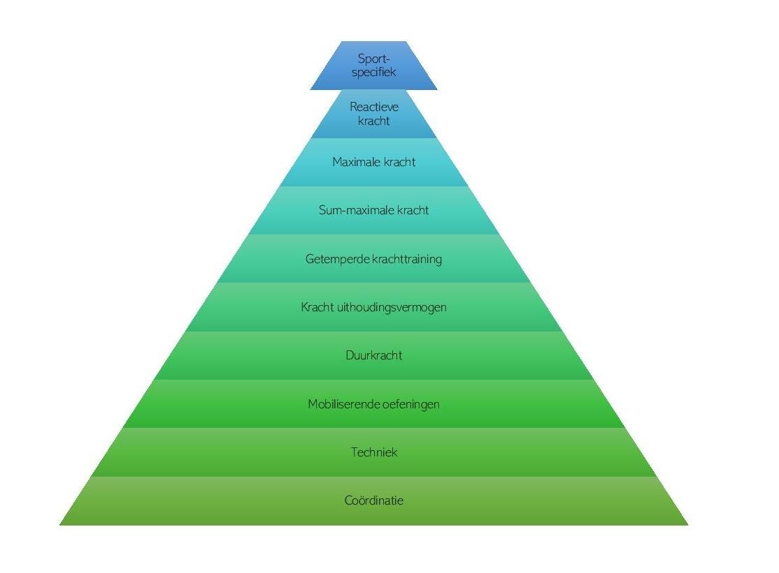 krachtpyramide