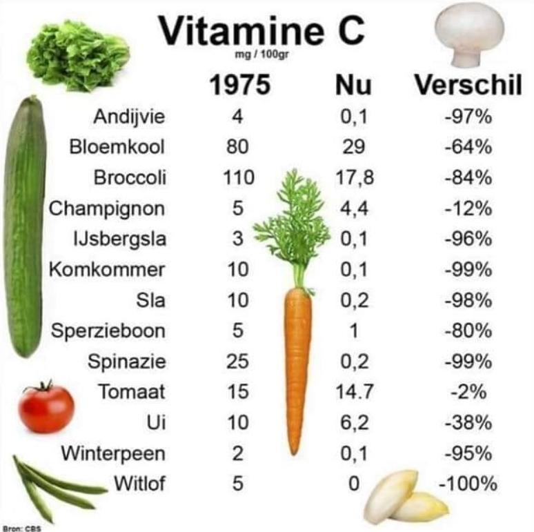 Het verschil van hoeveel vitamine C een groente bevatte in 1975 en nu?