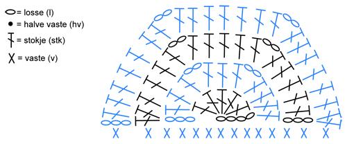 Haakdiagram Honingraat Dekentje Halve Zeshoek