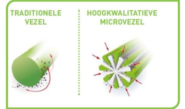 greenspeed voor;loper in microvezel