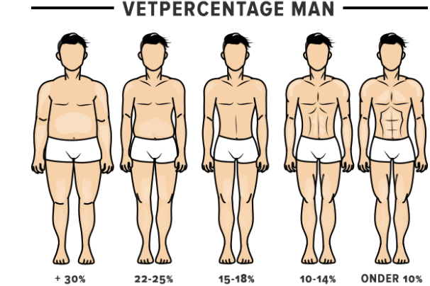 Man vetpercentage