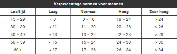 Vetpercentage mannen tabel