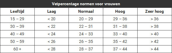 Vetpercentage tabel vrouwen