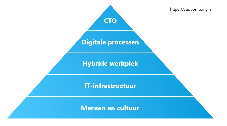Digitale transformatie model