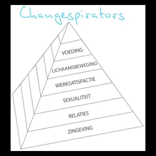 Changespirators Leefstijl Piramide