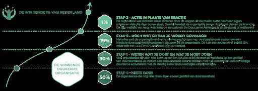 De 5 basisprincipes van winnende duurzame organisaties