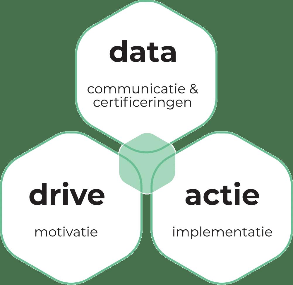 De Duurzame Adviseurs - DDA - Data Drive Actie