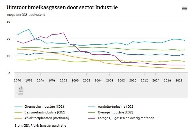 co2 uitstoot industrie per sector