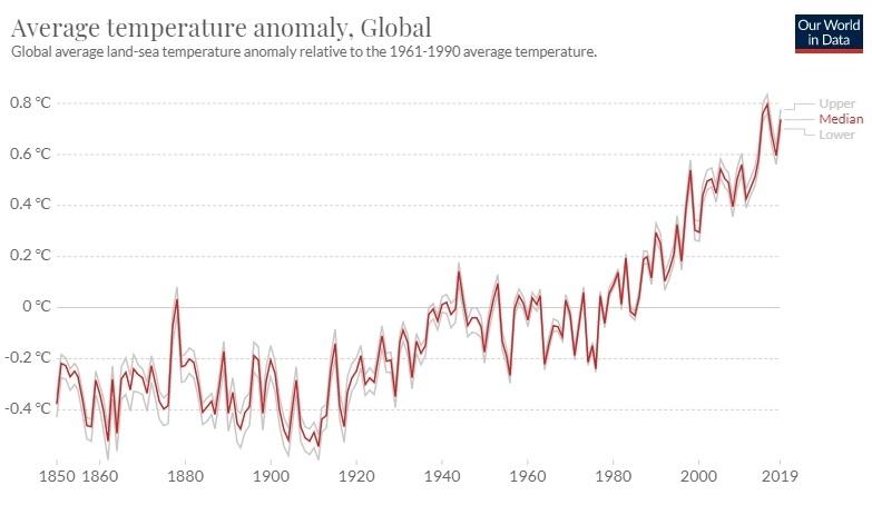 stijging temperatuur wereldwijd als gevolg van CO2 uitstoot