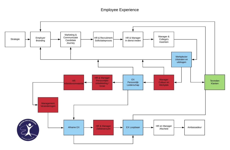 employee experience en ziekteverzuim