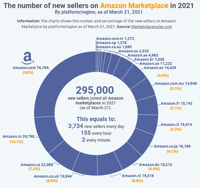 Amazon verkopers groei in 2021