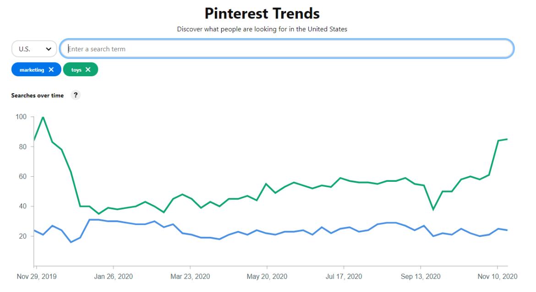 Pinterest trends voorbeeld