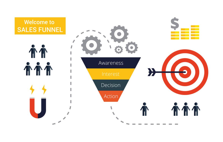 Aida formule die toegepast wordt op landing- en verkooppagina's