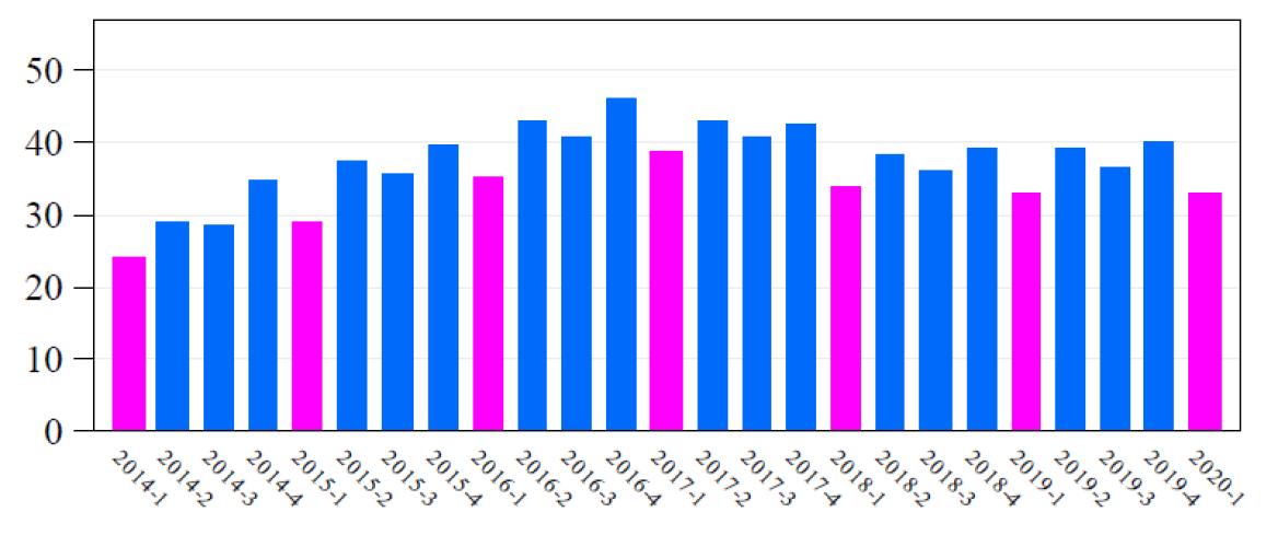 De NVM Woningmarktcijfers 1e kwartaal 2020