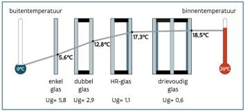 Het verschil in  isolatiewaarde glas - Digimakelaars