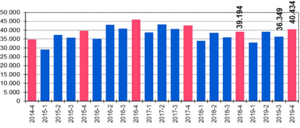 De NVM Woningmarktcijfers 2019 – 4e kwartaal en het hele jaar
