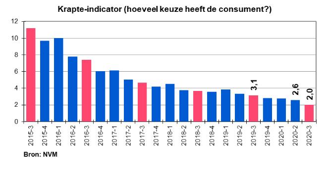 Woningmarkt NVM kwartaalcijfers krapte indicator