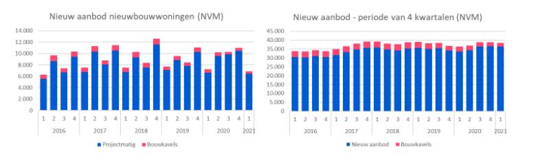 Nieuwbouwcijfers NVM Q1 2021- Digimakelaars