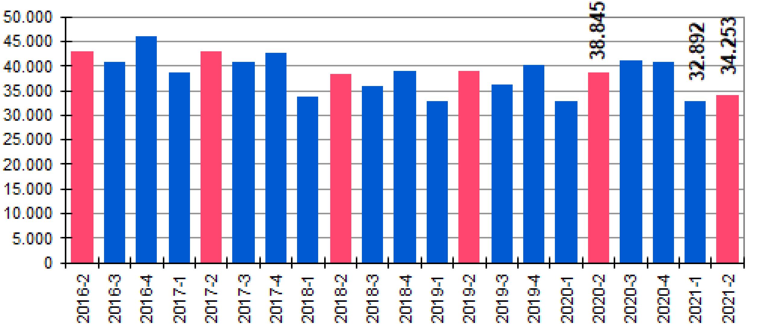 De NVM woningmarktcijfers van het 2e kwartaal 2021 zijn er weer