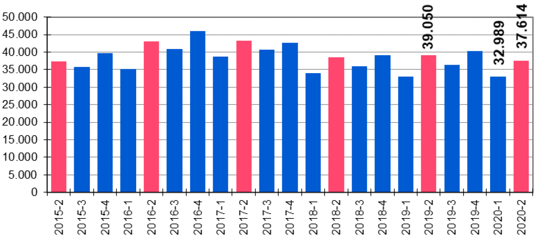 De NVM Woningmarktcijfers 2e kwartaal 2020