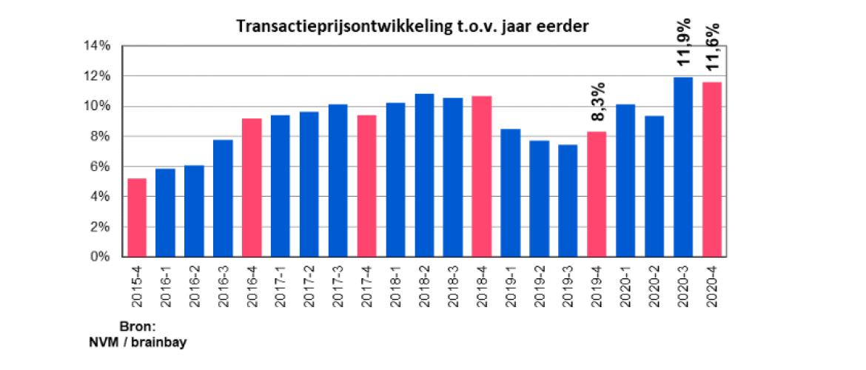 De NVM Woningmarktcijfers van het 4e kwartaal en het hele jaar 2020 liegen er niet om