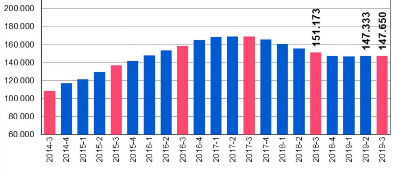 Woningmarktcijfers 2019 – het 3e kwartaal