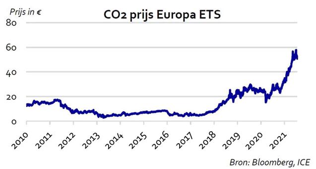 CO2 prijs Europa