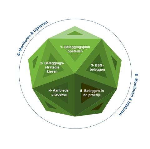 duurzaam beleggen stappenplan
