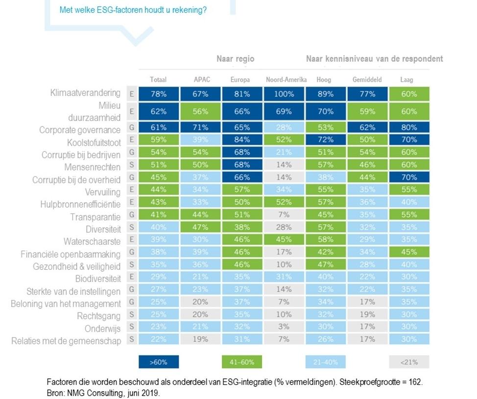ESG integratie