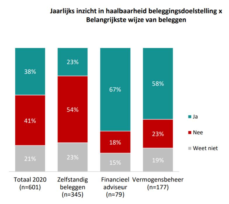 ipsos-consumentenmonitor-beleggen-najaar-2020