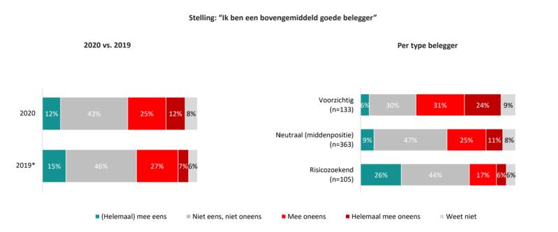 ipsos-consumentenmonitor-beleggen-najaar-2020-vertrouwen-in-eigen-kennis