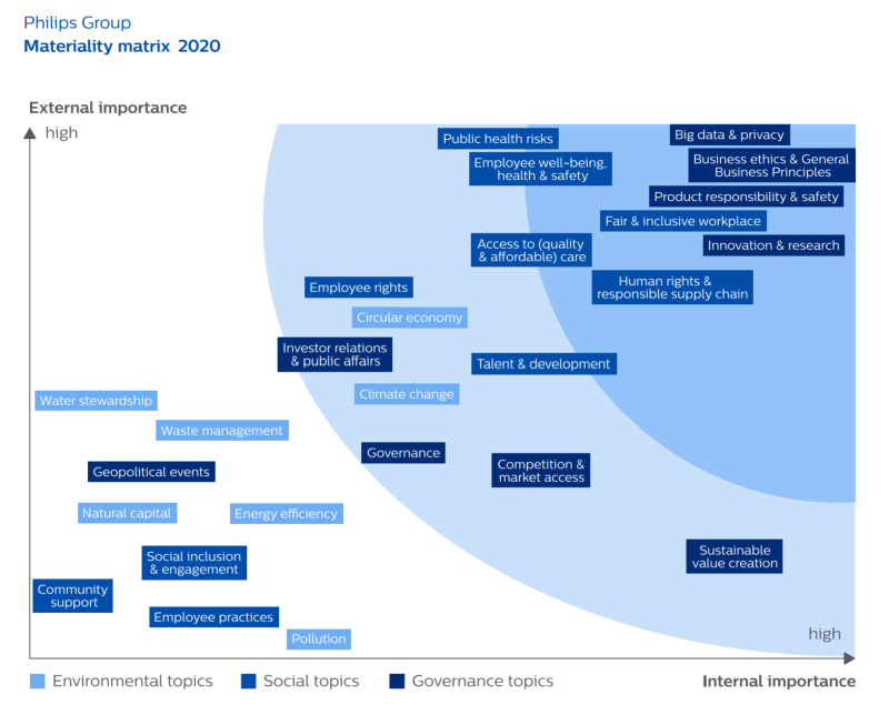 philips-materiality-matrix-2020