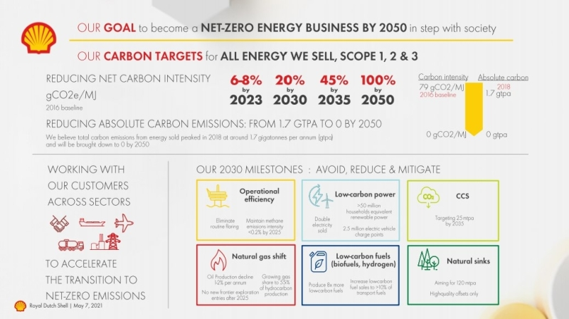 shell net zero strategy 2050