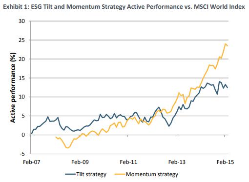 ESG Momentum
